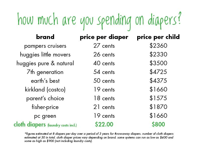 1) Your family will save almost $+ per child vs using disposables. The average family spends $2, for 7, disposable, single-use diapers. *1.
